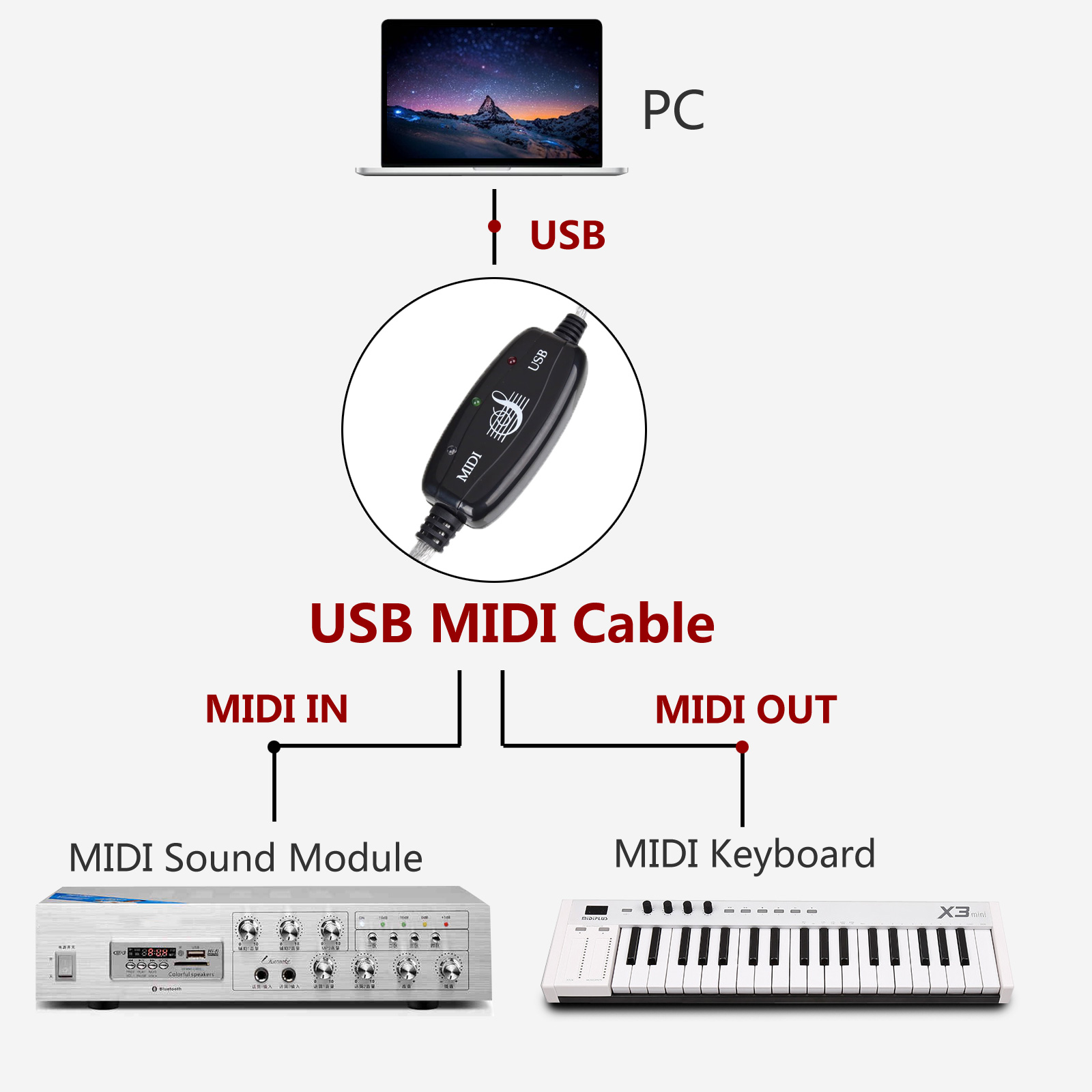 Usb Interface To Midi Converter Adapter Cable Music Keyboard Mac Kabel Turn Your Pc Into A Studio With This Built In Driver No Installation Is Required Just Plug And Play It Will Install Itself